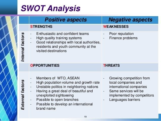 swot analysis of travel agency