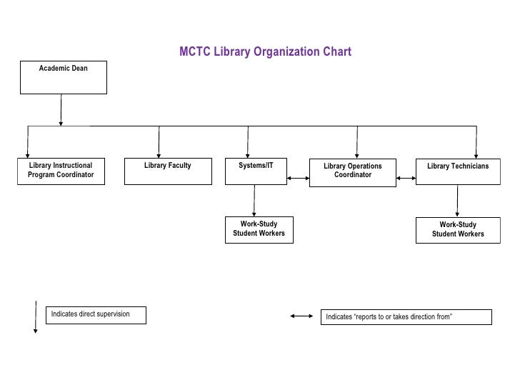 MCTC Library Organization Chart   Academic DeanLibrary Instructional                 Library Faculty      Systems/IT      ...