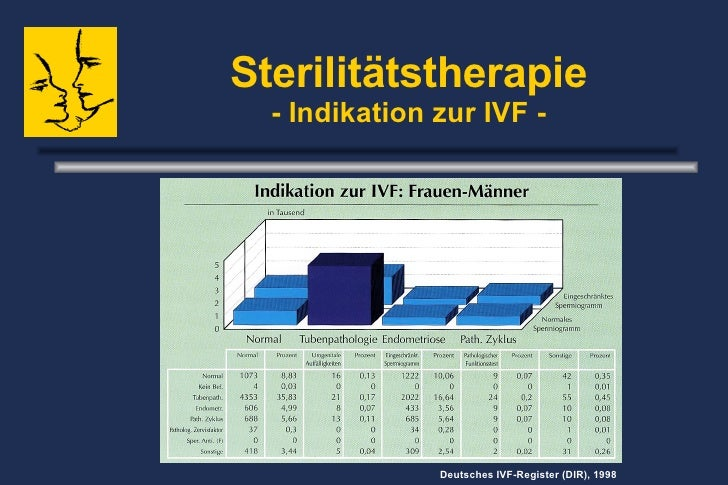 Sterilitätstherapie - Indikation zur IVF - Deutsches IVF-Register (DIR), 1998
