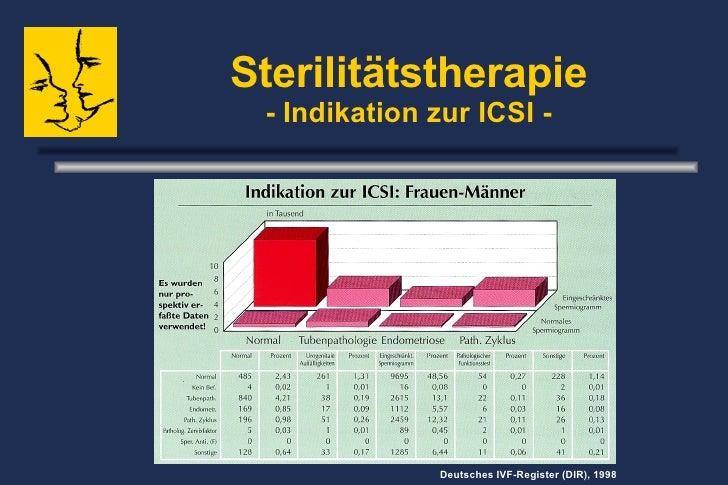 Sterilitätstherapie - Indikation zur ICSI - Deutsches IVF-Register (DIR), 1998