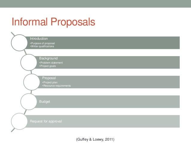 Doc7361041 Informal Business Proposal 1000 images about – Informal Proposal