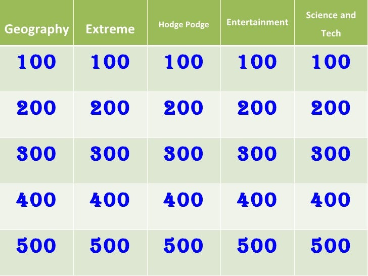 Geography Extreme Hodge Podge Entertainment Science and Tech 100 100 100 100 100 200 200 200 200 200 300 300 300 300 300 4...
