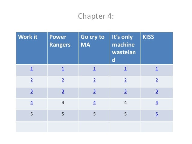 Chapter 4: Work it  Power Rangers  Go cry to MA  It's only machine wastelan d  KISS  1  1  1  1  1  2  2  2  2  2  3  3  3...