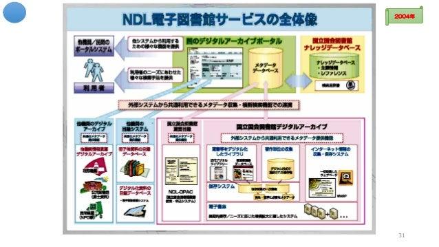 ☆ NDL電子図書館サービスの全体像 31 2004年