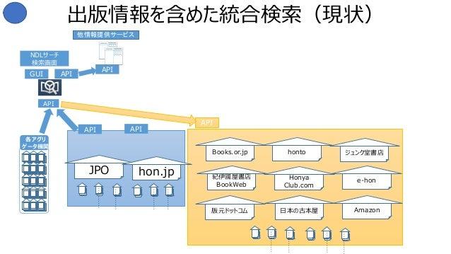 出版情報を含めた統合検索(現状) GUI API NDLサーチ 検索画面 API API X X X X X X X X X X -- X X X X X X X X X X -- API API 他情報提供サービス Books.or.jp h...