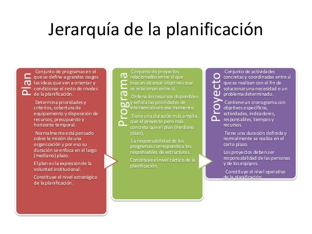 Jerarquía de la planificación  Normalmente está pensado sobre la misión de una organización y por eso su duración se enfoc...