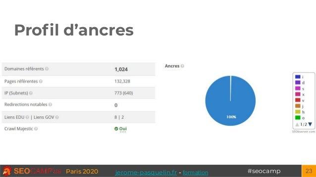 #seocampParis 2020 Profil d'ancres 23jerome-pasquelin.fr - formation