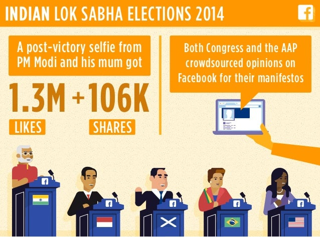 1.3M 106K INDIAN LOK SABHA ELECTIONS 2014 A post-victory selfie from PM Modi and his mum got LIKES SHARES Both Congress an...