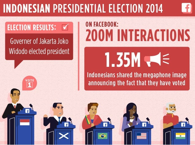 200M INTERACTIONS 1.35M ON FACEBOOK: Indonesians shared the megaphone image announcing the fact that they have voted INDON...