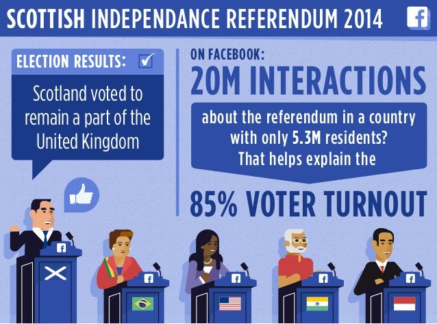 20M INTERACTIONS ON FACEBOOK: about the referendum in a country with only 5.3M residents? That helps explain the 85% VOTER...