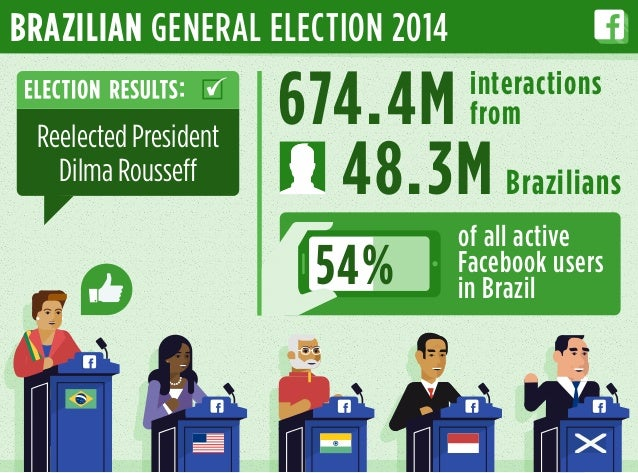 674.4M 48.3M of all active Facebook users in Brazil54% BRAZILIAN GENERAL ELECTION 2014 Reelected President Dilma Rousseff ...