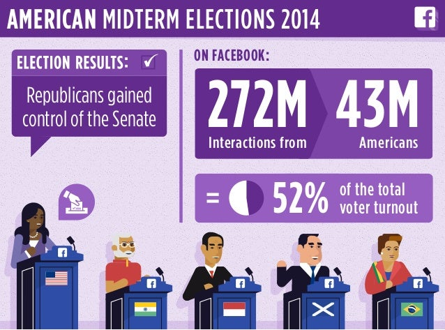 Interactions from Americans 43M of the total voter turnout52% 272M ON FACEBOOK: AMERICAN MIDTERM ELECTIONS 2014 Republican...