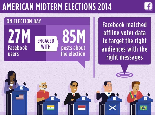 AMERICAN MIDTERM ELECTIONS 2014 Facebook matched offline voter data to target the right audiences with the right messages ...