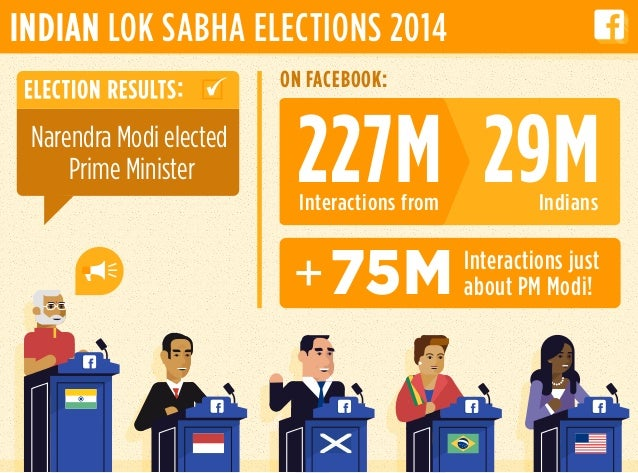 Interactions from Indians 29M227M ON FACEBOOK: Interactions just about PM Modi!75M INDIAN LOK SABHA ELECTIONS 2014 Narendr...