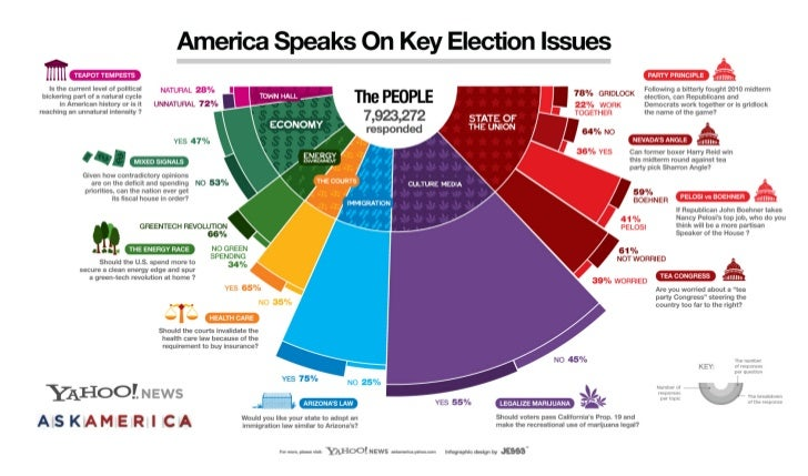 Yahoo! Ask America Infographic by JESS3 - America Speaks On Key Election Issues