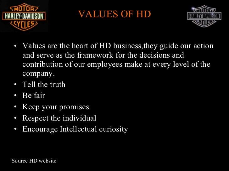 nding strategy of Harley Davidson