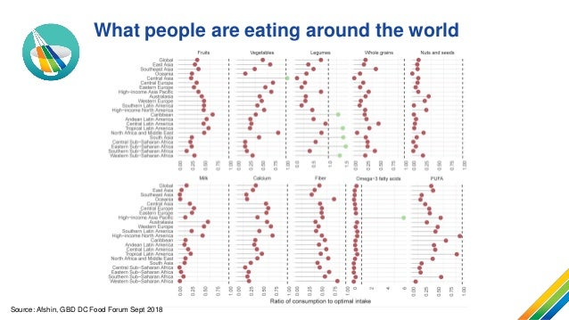Changing diets: The Asia Pacific perspective Slide 2