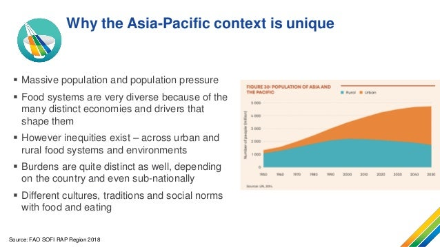 Changing diets: The Asia Pacific perspective Slide 3
