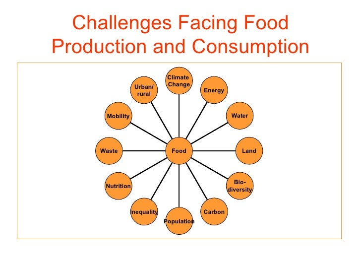 Challenges Facing Food Production and Consumption Urban/ rural Mobility Waste Nutrition Inequality Population Carbon Bio- ...