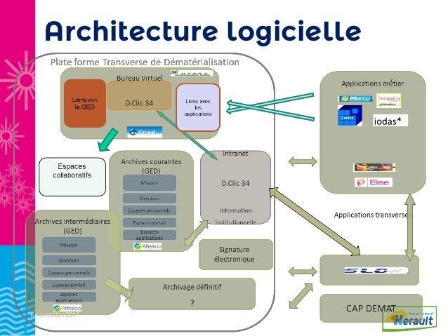 La mise en uvre de l archivage num rique courant et for Architecture logicielle