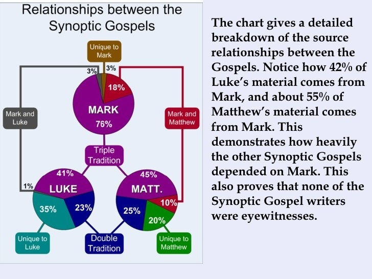 the relationship between god and humans in marks gospel The gospel according to confucius – confucianism proper worship of spirits and the proper relationships between the king and his ministers what is a human.