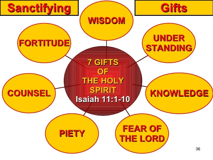 gifts of the holy spirit worksheet - Termolak
