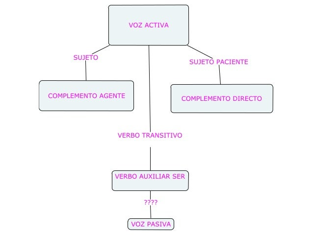 VOZ ACTIVA         /   SUJETO SUJETO PACIENTE  COMPLEMENTO AGENTE COMPLEMENTO DIRECTO  VERBO TRANSITIVO  VERBO AUXILIAR SE...