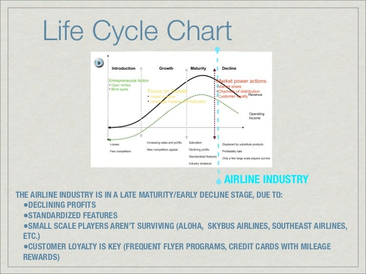 product life cycle of ryanair Keywords: negotiation, capabilities, ryanair, rbv, case study, competitive  advantage  stage of the product life cycle, business strategy.