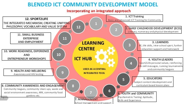 1 Incorporating an integrated approach BLENDED ICT COMMUNITY DEVELOPMENT MODEL 1 2 3 4 5 67 9 10 10. WORK READINESS, EXPER...