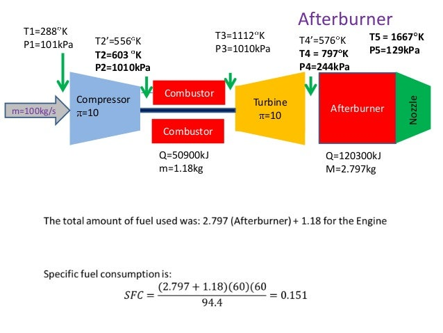 an analysis of the gas turbine technology in the hawk t1 Ty - jour t1 - coupling of biomass gasification and sofc - gas turbine hybrid system for small scale cogeneration applications au - minutillo,mariagiovanna.