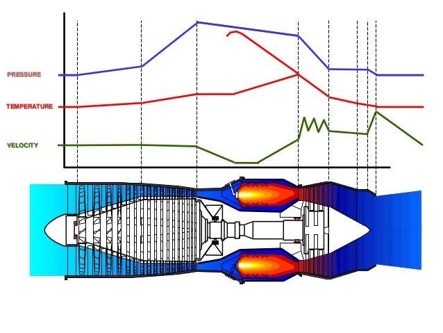 Jet Engine Compression Diagram Basic Guide Wiring Diagram