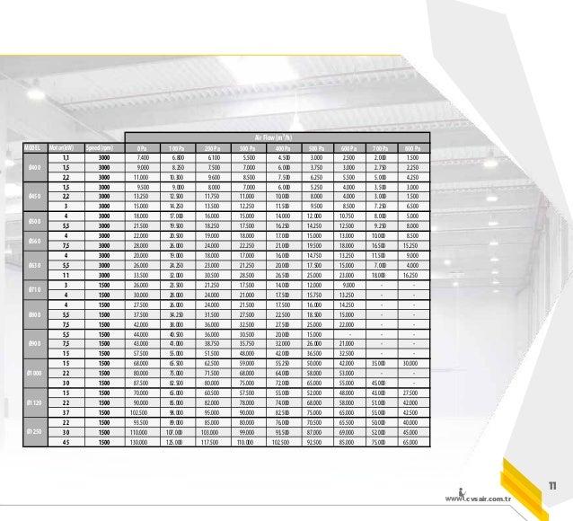 .cvsair.com.tr 15 CODE TYPE kW A m3 /h N LWA [dB(A) 3m] 4200101 315 0,17 / 0,75 0,6 / 1,8 2700 / 4788 10 / 40 48 / 63 4200...