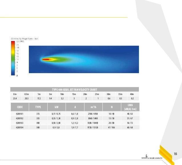 .cvsair.com.tr 19 CODE TYPE kW A m3 /h N LWA [dB(A) 3m] 4200201 RJ-60 0,33 / 1,4 1,3 / 3,3 3380 / 6690 16 / 63 60 / 76 420...