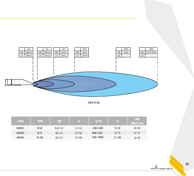 .cvsair.com.tr 23 SYSTEM SCRIPT Code Sensing System CO Low CO Medium CO High Fire JF-1 50% 50% 50% 100% JP-2 50% 50% 50% 1...