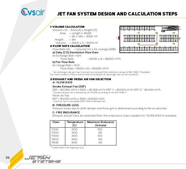 Jet Fan Sistemleri Kataloğu Cvsair