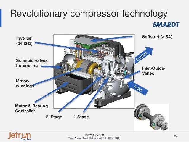 Close Control And Turbocor Chiller