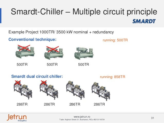 close control and turbocor chiller 31 638?cb=1435621320 close control and turbocor chiller Centrifugal Chiller Diagram at gsmx.co