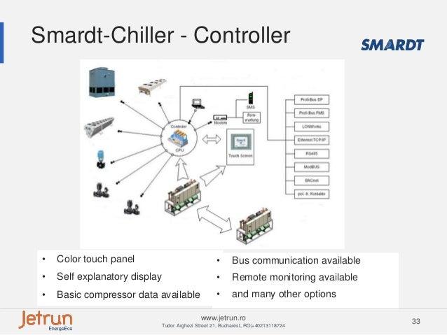 close control and turbocor chiller 33 638?cb=1435621320 close control and turbocor chiller Centrifugal Chiller Diagram at gsmx.co