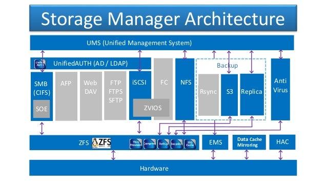 Merveilleux ZFS Storage Manager Architecture ...