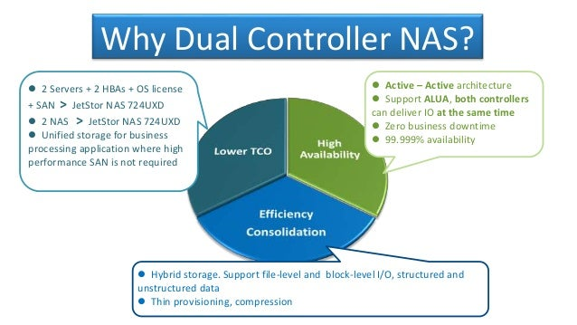 JetStor NAS UXD Dual Controller ActiveActive ZFS Based - Zfs architecture