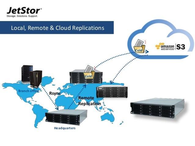 10 Rsync Remote Replication Headquarters Branch office Cold Local, Remote & Cloud Replications Cold