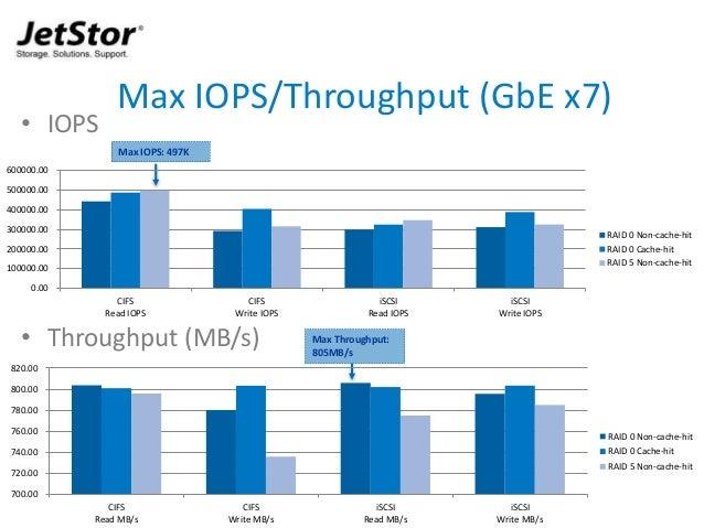 13 • IOPS • Throughput (MB/s) Max IOPS/Throughput (GbE x7) Max IOPS: 497K Max Throughput: 805MB/s 0.00 100000.00 200000.00...