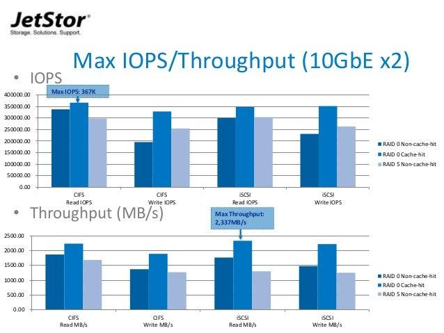 14 • IOPS • Throughput (MB/s) Max IOPS/Throughput (10GbE x2) Max IOPS: 367K Max Throughput: 2,337MB/s 0.00 50000.00 100000...
