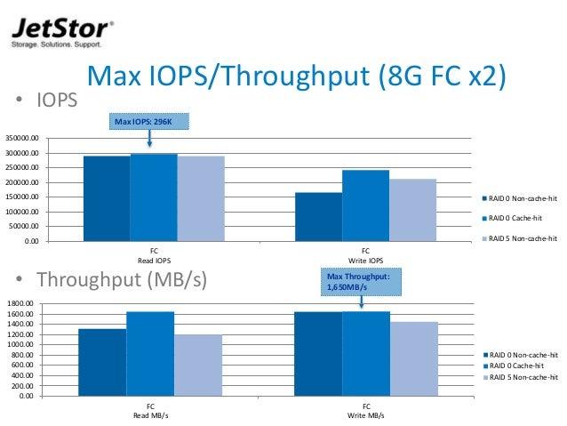 15 • IOPS • Throughput (MB/s) Max IOPS/Throughput (8G FC x2) Max IOPS: 296K Max Throughput: 1,650MB/s 0.00 50000.00 100000...