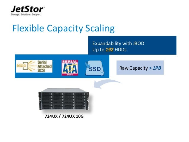 5 Flexible Capacity Scaling 724UX / 724UX 10G Expandability with JBOD Up to 192 HDDs Raw Capacity > 1PB