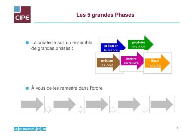 jeuenchangementLe Les 5 grandes Phases La créativité suit un ensemble de grandes phases : À vous de les remettre dans l'or...