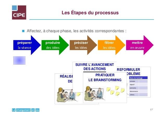 jeuenchangementLe Les Étapes du processus Affectez, à chaque phase, les activités correspondantes : REFORMULER LE PROBLÈME...