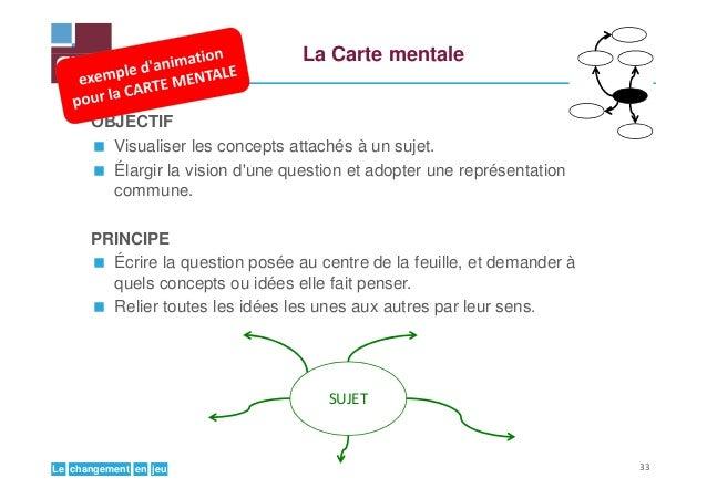jeuenchangementLe La Carte mentale OBJECTIF Visualiser les concepts attachés à un sujet. Élargir la vision d'une question ...