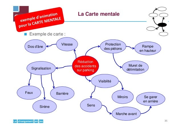 jeuenchangementLe La Carte mentale Exemple de carte : Vitesse Protection des piétons Signalisation Réduction des accidents...