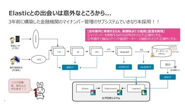 【JEUG】 オープンSIEMの世界へ Slide 3